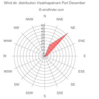 Wind direction distribution Visakhapatnam Port December