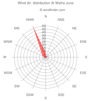Wind direction distribution Al Wafra June
