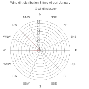Wind direction distribution Sittwe Airport January