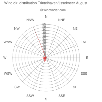 Wind direction distribution Trintelhaven/Ijsselmeer August