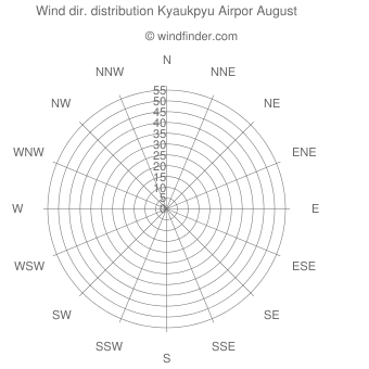 Wind direction distribution Kyaukpyu Airpor August