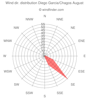 Wind direction distribution Diego Garcia/Chagos August