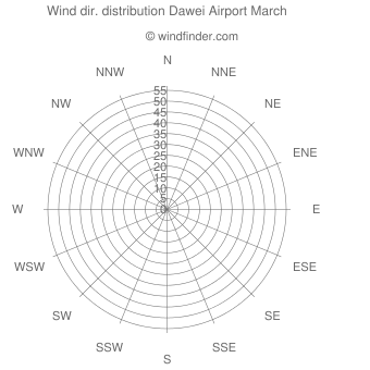 Wind direction distribution Dawei Airport March