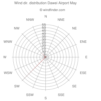 Wind direction distribution Dawei Airport May
