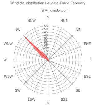 Wind direction distribution Leucate-Plage February