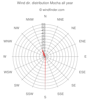 Annual wind direction distribution Mocha