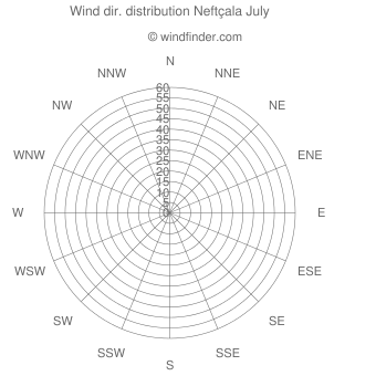 Wind direction distribution Neftçala July