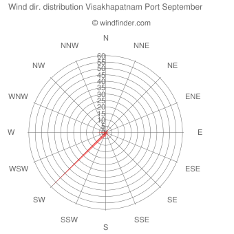 Wind direction distribution Visakhapatnam Port September