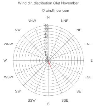 Wind direction distribution Ələt November