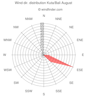 Wind direction distribution Kuta/Bali August