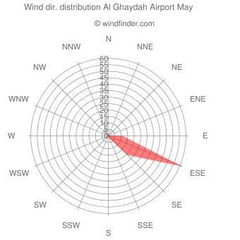 Wind direction distribution Al Ghaydah Airport May