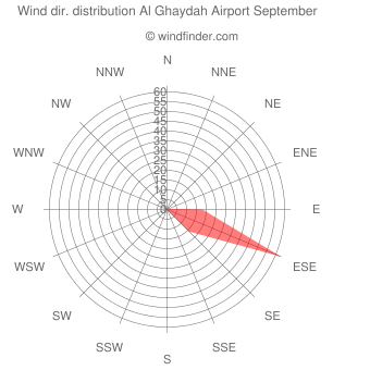 Wind direction distribution Al Ghaydah Airport September