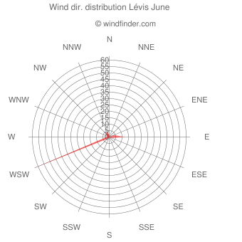 Wind direction distribution Lévis June
