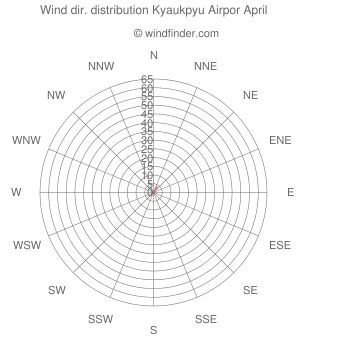 Wind direction distribution Kyaukpyu Airpor April