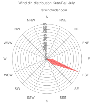 Wind direction distribution Kuta/Bali July