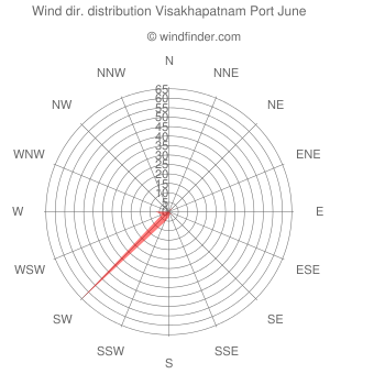 Wind direction distribution Visakhapatnam Port June