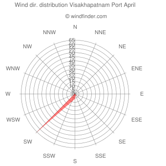 Wind direction distribution Visakhapatnam Port April