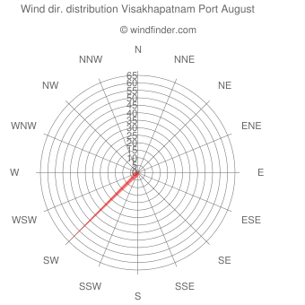 Wind direction distribution Visakhapatnam Port August