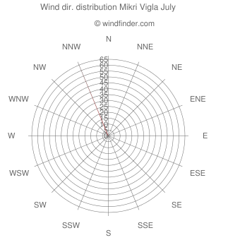 Wind direction distribution Mikri Vigla July