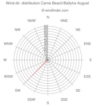 Wind direction distribution Carne Beach/Ballytra August