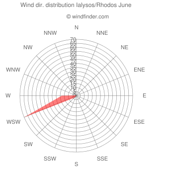Wind direction distribution Ialysos/Rhodos June