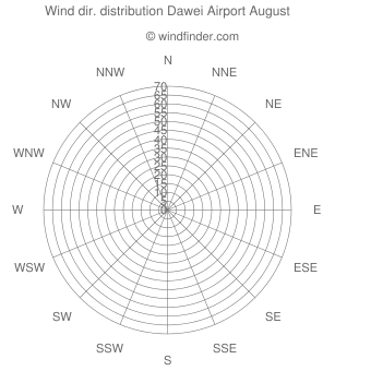 Wind direction distribution Dawei Airport August