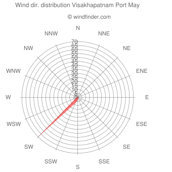 Wind direction distribution Visakhapatnam Port May