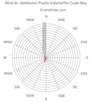 Wind direction distribution Puerto Vallarta/Rio Cuale May
