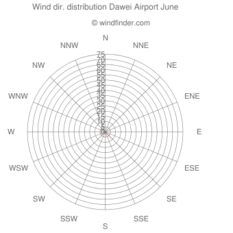 Wind direction distribution Dawei Airport June