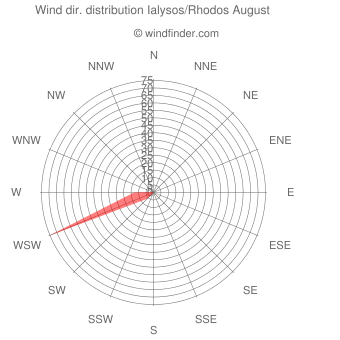Wind direction distribution Ialysos/Rhodos August
