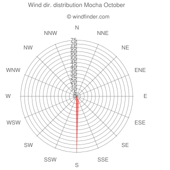 Wind direction distribution Mocha October