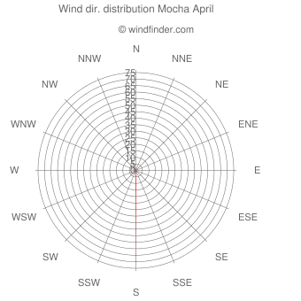 Wind direction distribution Mocha April