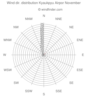 Wind direction distribution Kyaukpyu Airpor November
