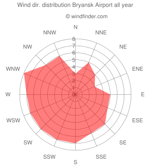 Annual wind direction distribution Bryansk Airport