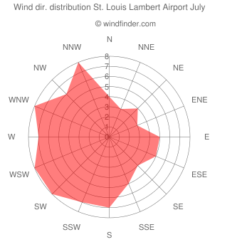Wind direction distribution St. Louis Lambert Airport July