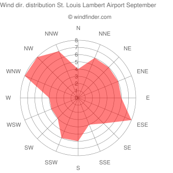 Wind direction distribution St. Louis Lambert Airport September