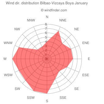 Wind direction distribution Bilbao-Vizcaya Boya January