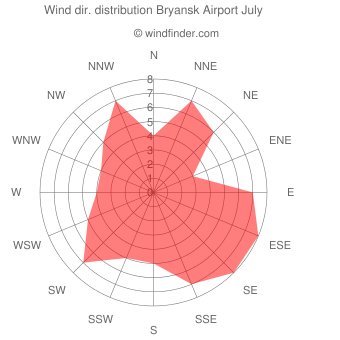 Wind direction distribution Bryansk Airport July
