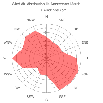 Wind direction distribution Île Amsterdam March