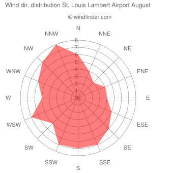 Wind direction distribution St. Louis Lambert Airport August