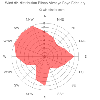 Wind direction distribution Bilbao-Vizcaya Boya February