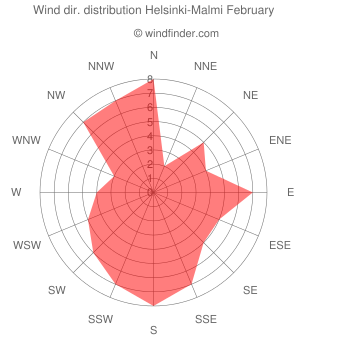 Wind direction distribution Helsinki-Malmi February