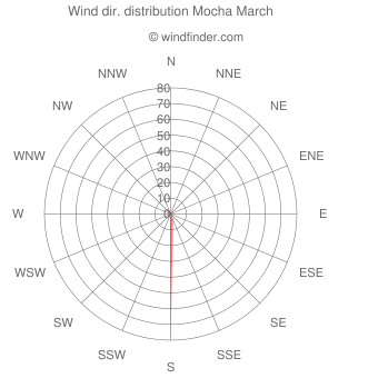 Wind direction distribution Mocha March