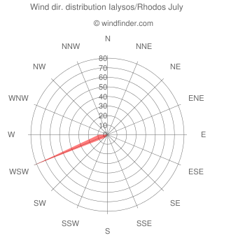 Wind direction distribution Ialysos/Rhodos July