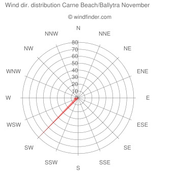 Wind direction distribution Carne Beach/Ballytra November
