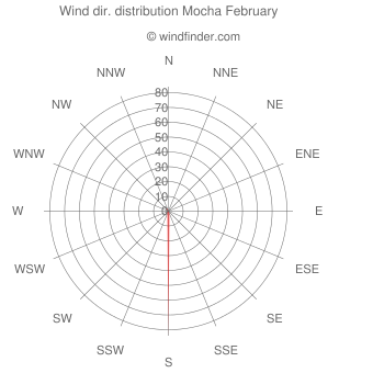 Wind direction distribution Mocha February