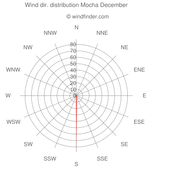 Wind direction distribution Mocha December