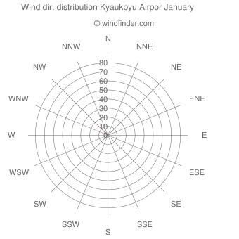 Wind direction distribution Kyaukpyu Airpor January