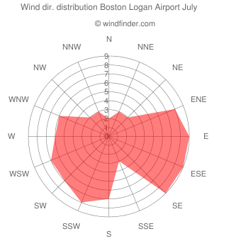 Wind direction distribution Boston Logan Airport July