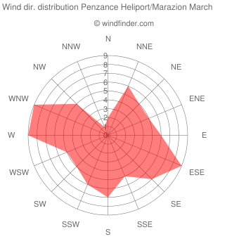 Wind direction distribution Penzance Heliport/Marazion March